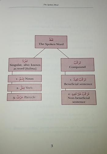 Nahw Mir: A Primer in Arabic Grammar W/English, Revised 2018